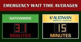 Emergency Wait Times